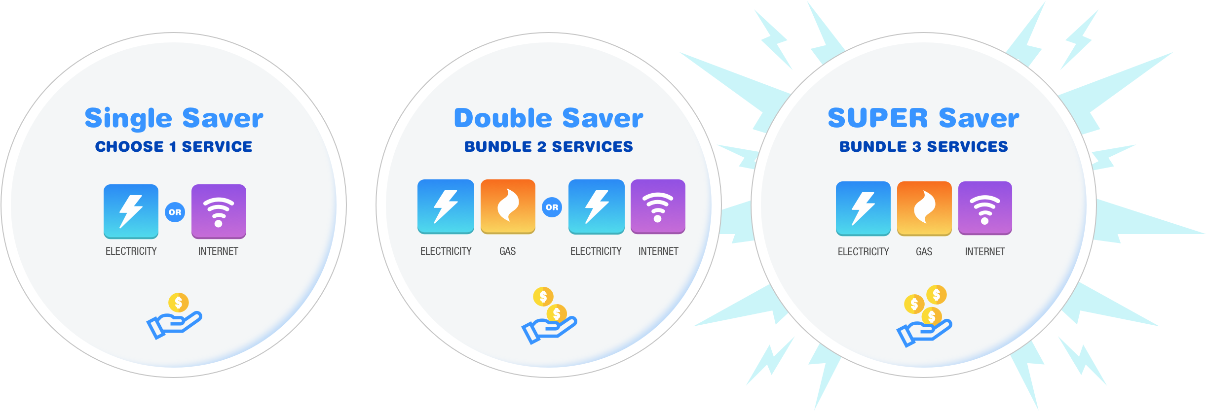 Electricity Gas Internet Provider Sumo The Real Truth Behind Household Power Savers Eep More You Bundle Save